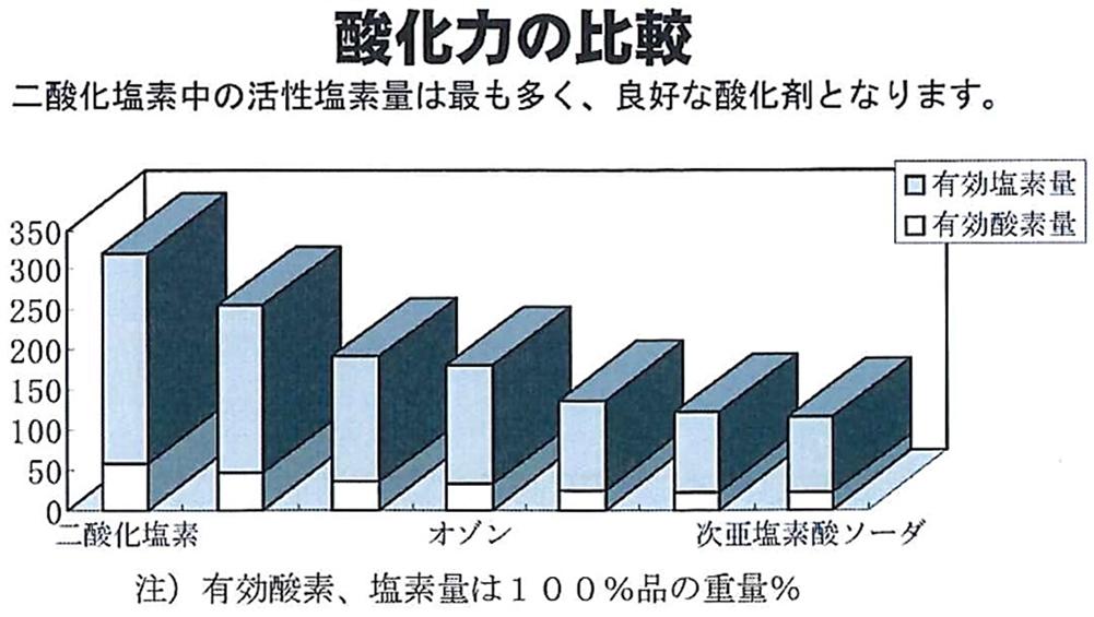 酸化力の比較